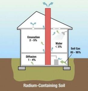 Radon Testing - Premier Home Inspection Services, LLC